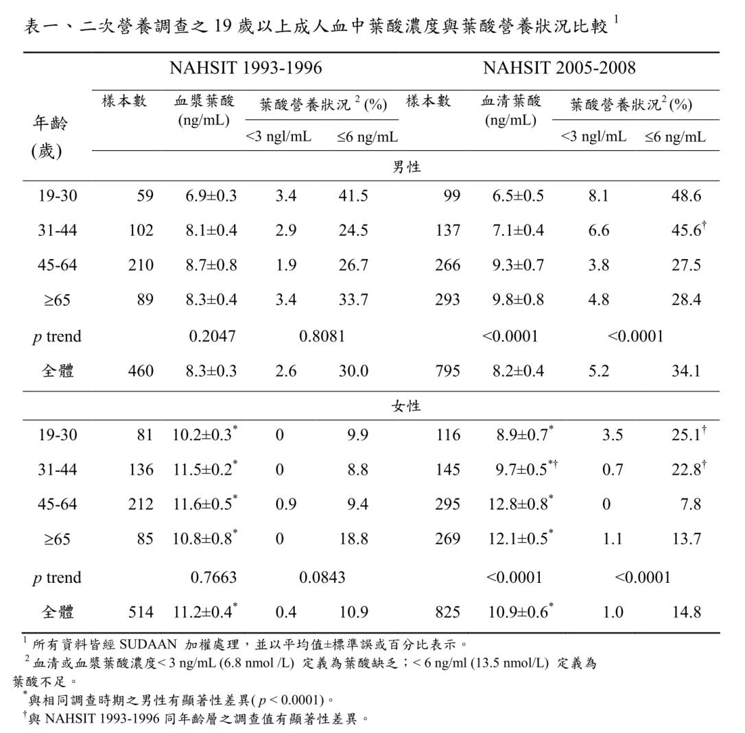 國人葉酸含量調查