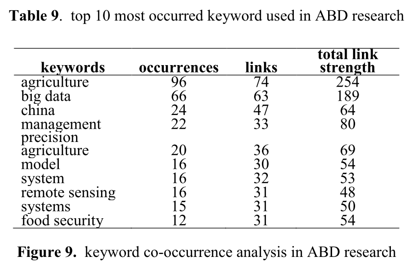 top10 most occurrences KW used in ABD research.png